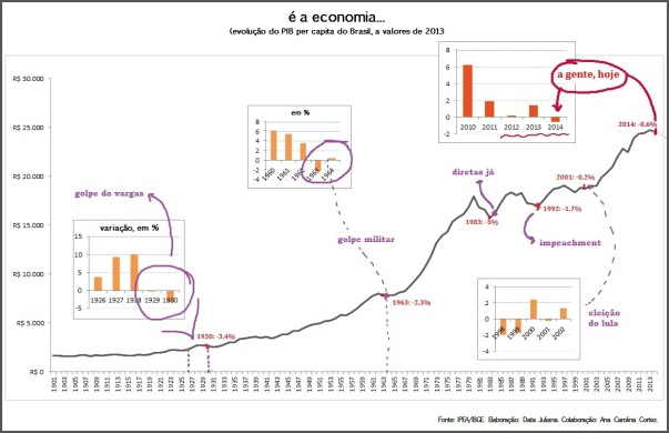 pib per capita x revoluções